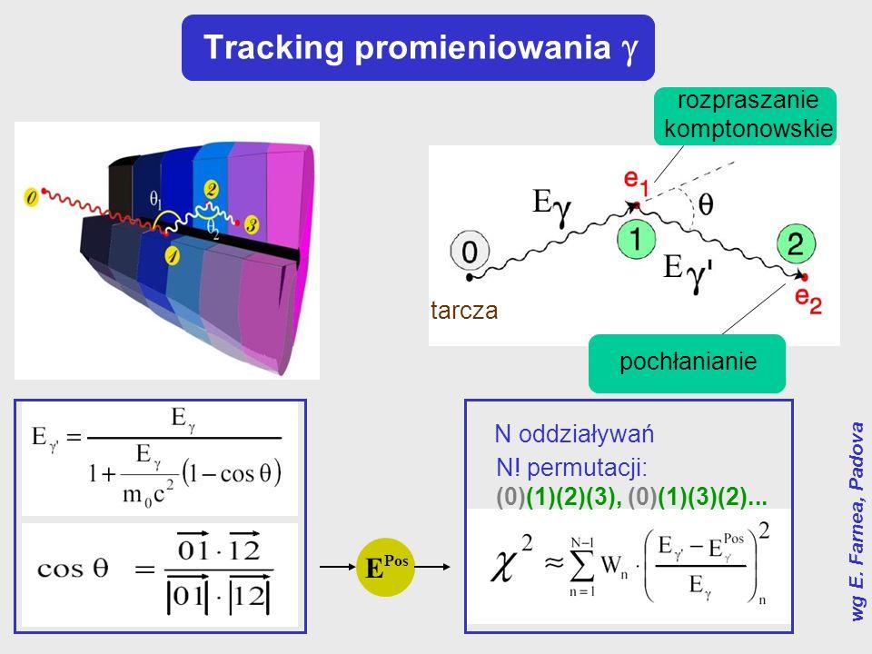 Tracking promieniowania 