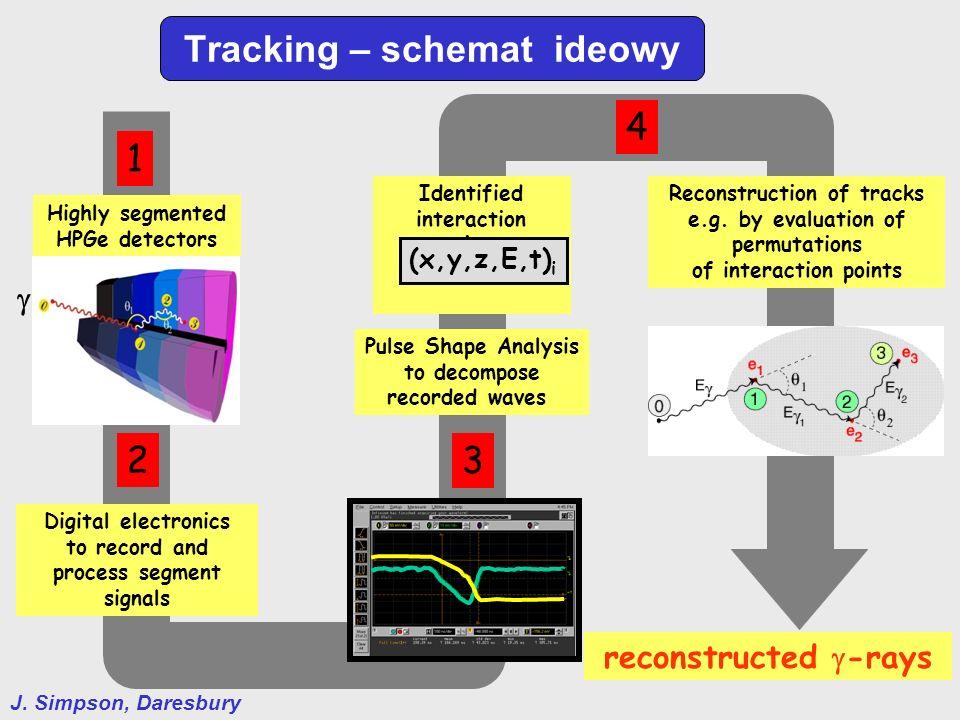 Tracking – schemat ideowy