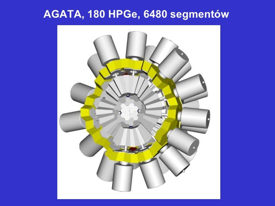 AGATA, 180 HPGe, 6480 segmentów