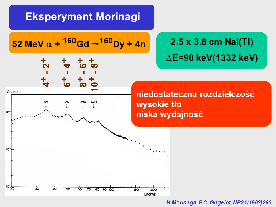 Eksperyment Morinagi 2.5 x 3.8 cm NaI(Tl) 52 MeV  + 160Gd 160Dy + 4n