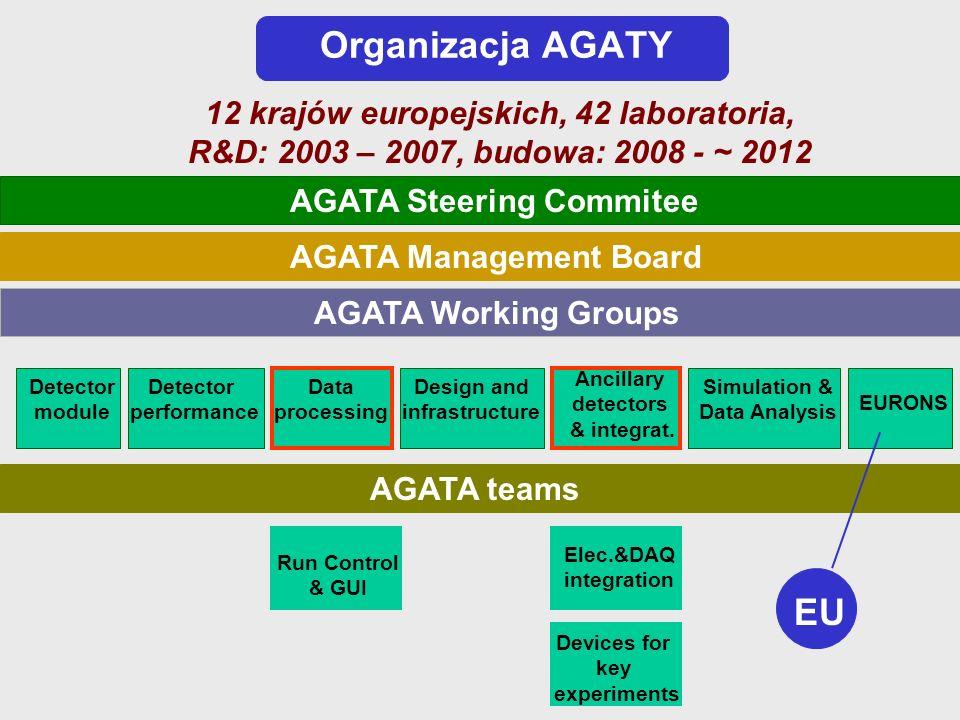 Organizacja AGATY 12 krajów europejskich, 42 laboratoria, R&D: 2003 – 2007, budowa: 2008 - ~ 2012. AGATA Steering Commitee.