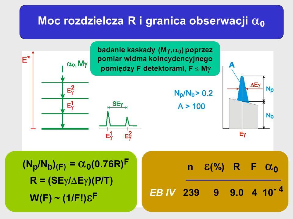 Moc rozdzielcza R i granica obserwacji 0