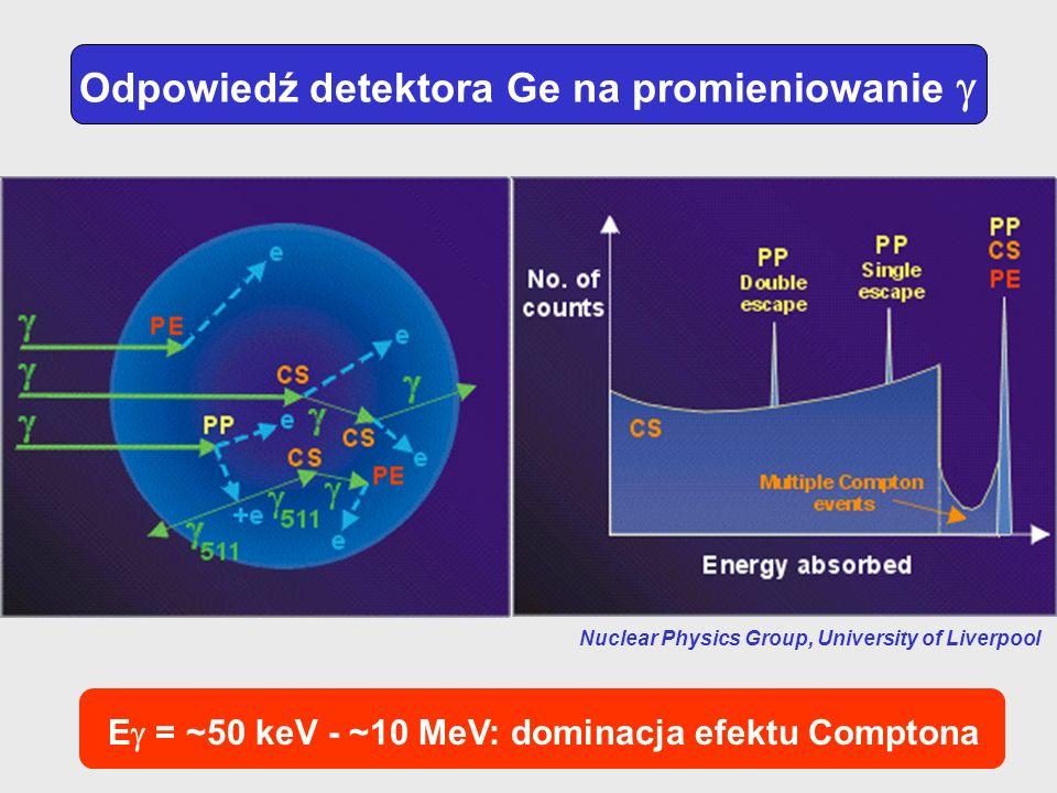 Odpowiedź detektora Ge na promieniowanie 