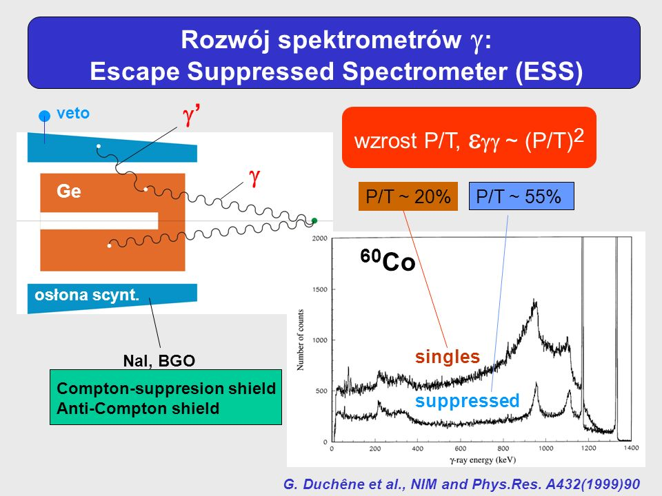 Rozwój spektrometrów : Escape Suppressed Spectrometer (ESS)