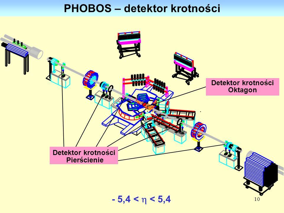 PHOBOS – detektor krotności Detektor krotności Oktagon