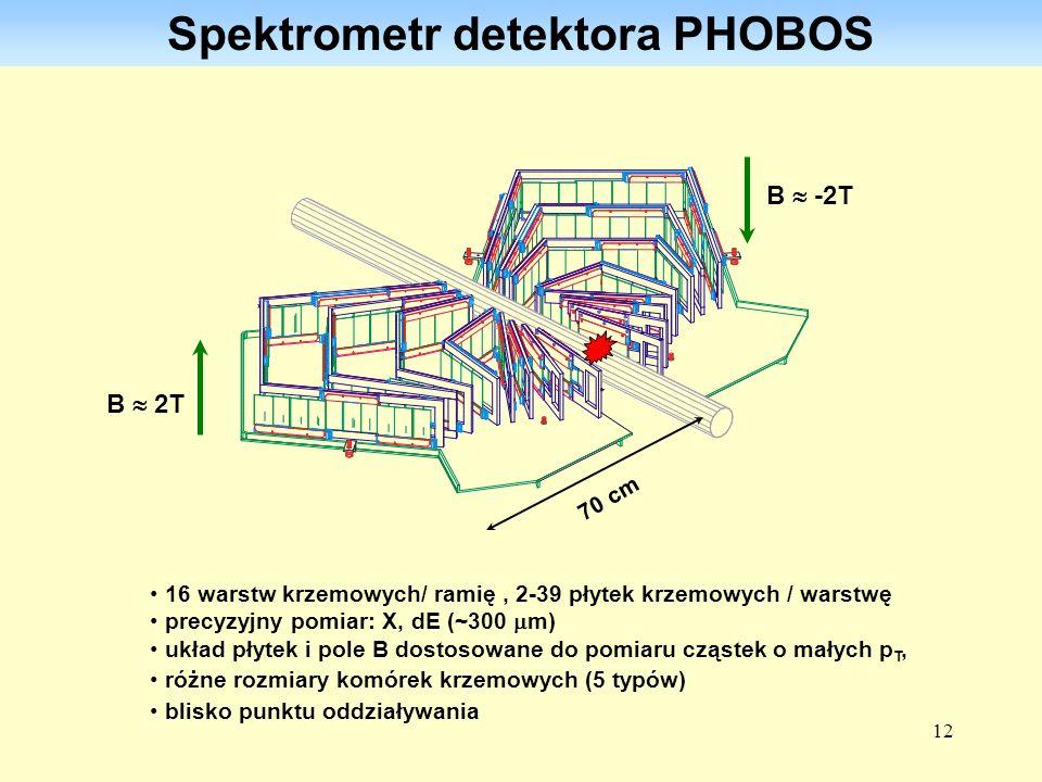 Spektrometr detektora PHOBOS