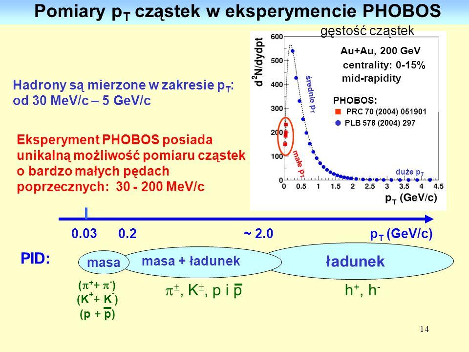 Pomiary pT cząstek w eksperymencie PHOBOS
