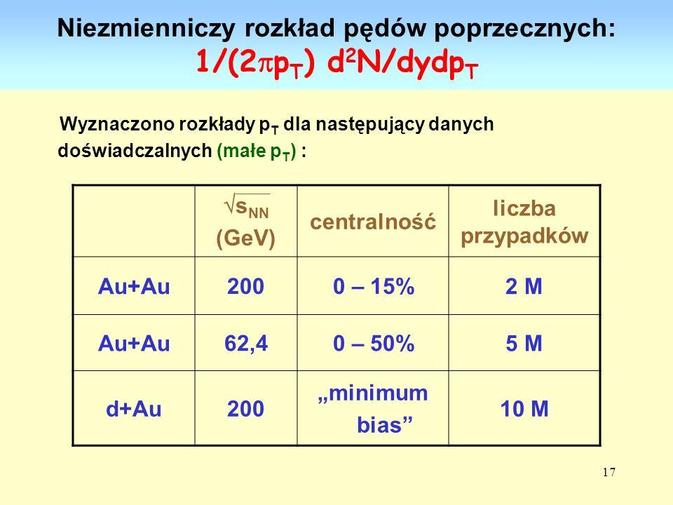 Niezmienniczy rozkład pędów poprzecznych: 1/(2pT) d2N/dydpT