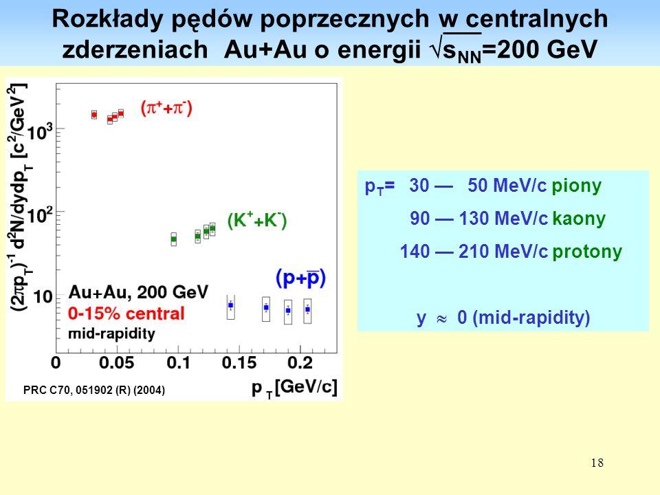 Rozkłady pędów poprzecznych w centralnych zderzeniach Au+Au o energii sNN=200 GeV
