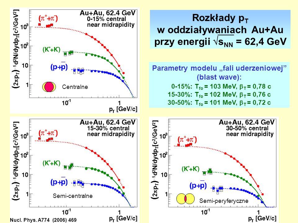"""w oddziaływaniach Au+Au Parametry modelu """"fali uderzeniowej"""