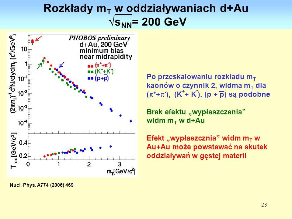 Rozkłady mT w oddziaływaniach d+Au sNN= 200 GeV