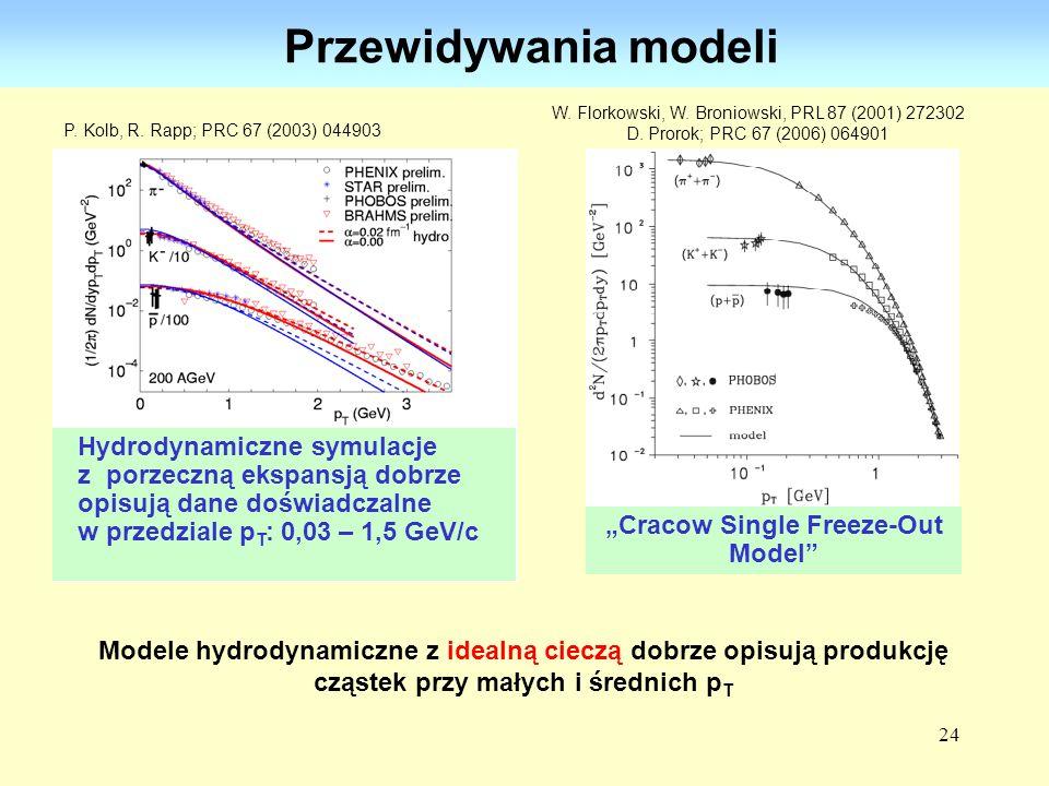 Przewidywania modeli Hydrodynamiczne symulacje