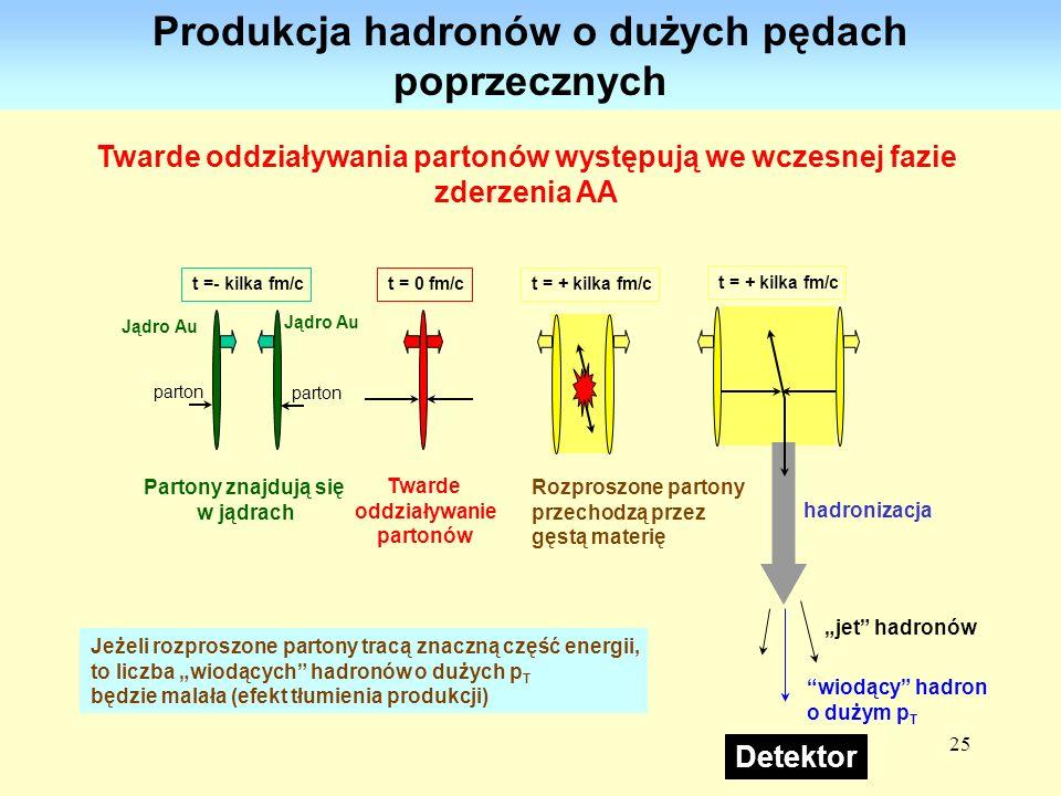 Produkcja hadronów o dużych pędach poprzecznych