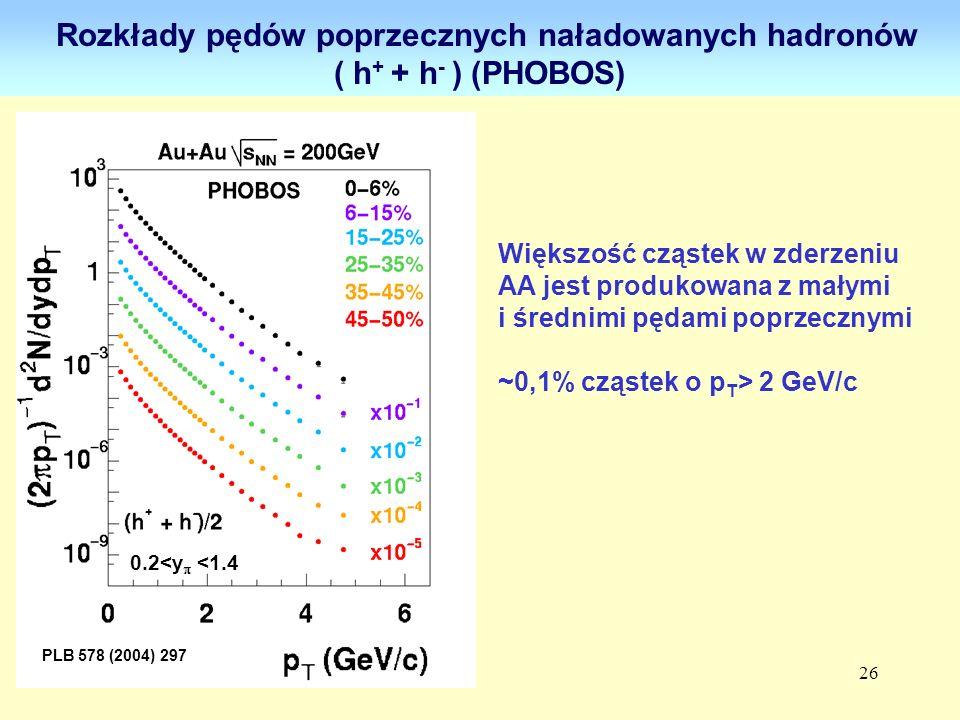 Rozkłady pędów poprzecznych naładowanych hadronów