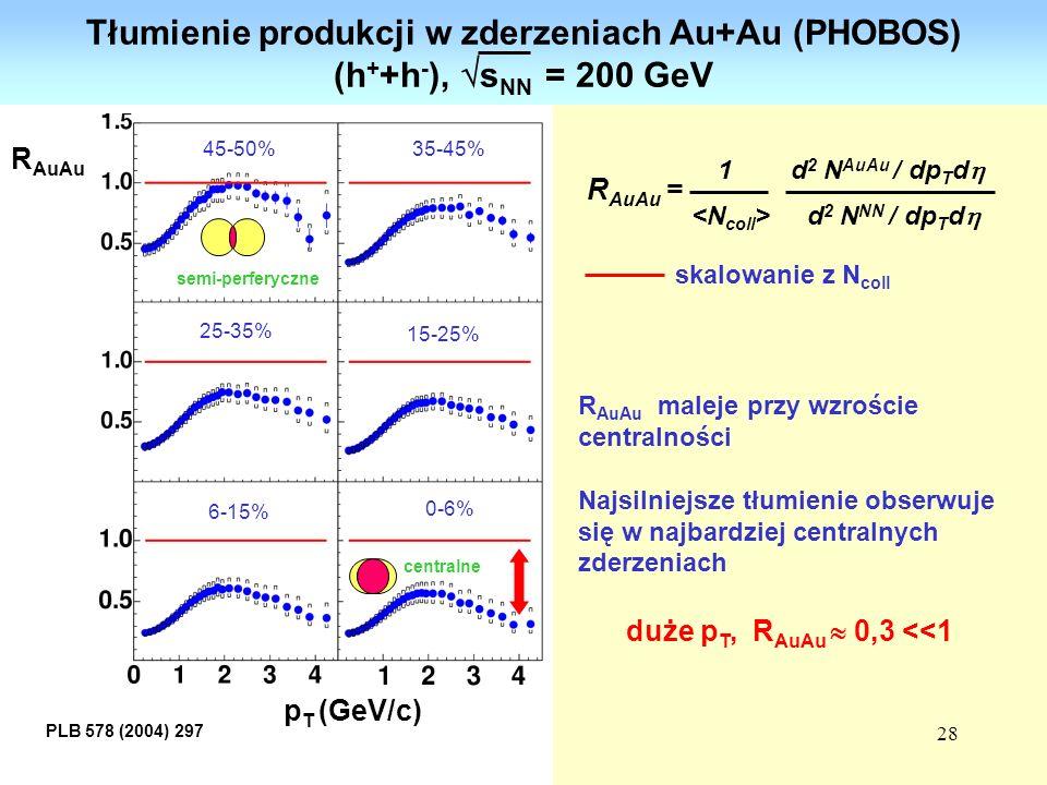 Tłumienie produkcji w zderzeniach Au+Au (PHOBOS)