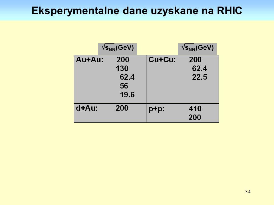 Eksperymentalne dane uzyskane na RHIC