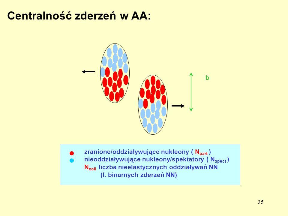Centralność zderzeń w AA: