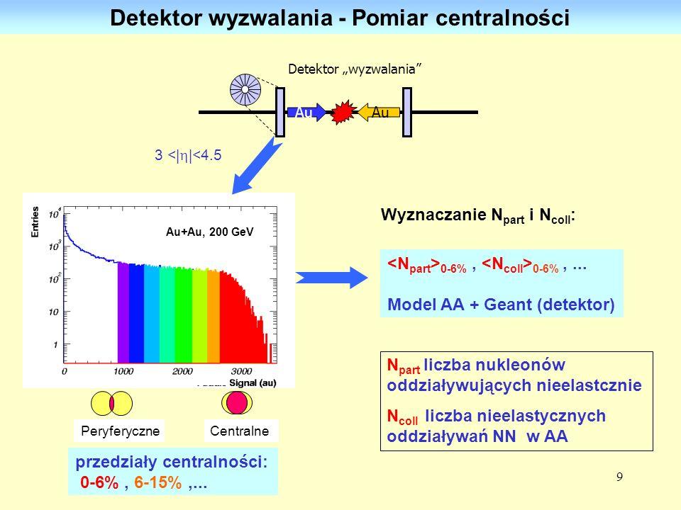 Detektor wyzwalania - Pomiar centralności