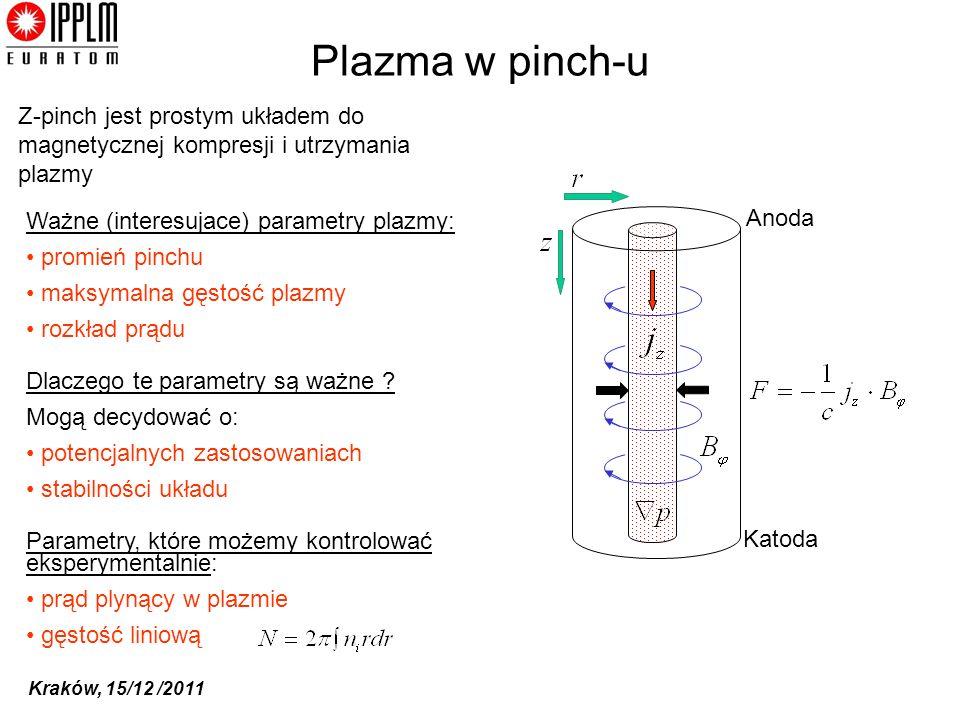 Plazma w pinch-u Z-pinch jest prostym układem do magnetycznej kompresji i utrzymania plazmy. Anoda.