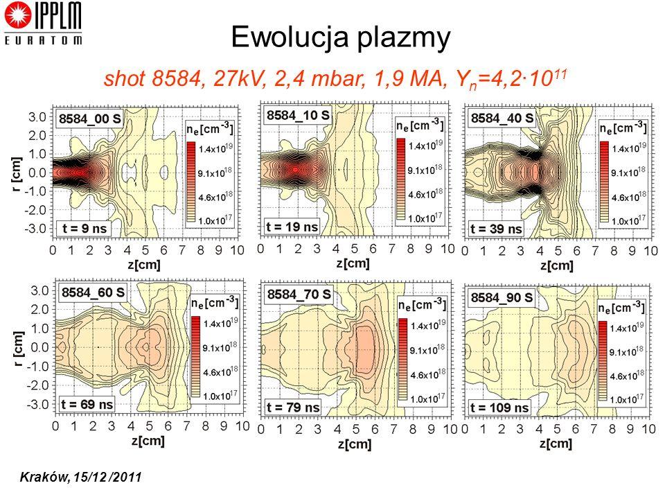 Ewolucja plazmy shot 8584, 27kV, 2,4 mbar, 1,9 MA, Yn=4,2·1011