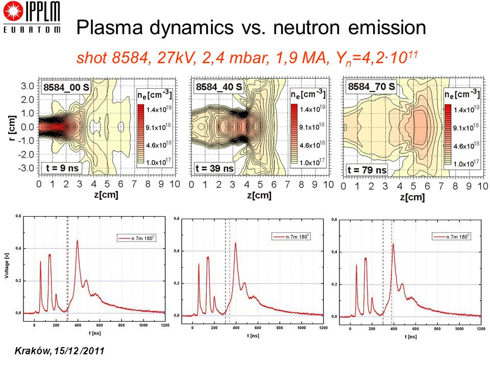Plasma dynamics vs. neutron emission