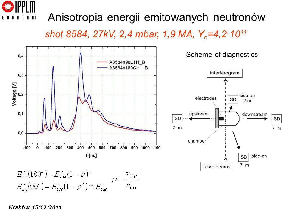 Anisotropia energii emitowanych neutronów