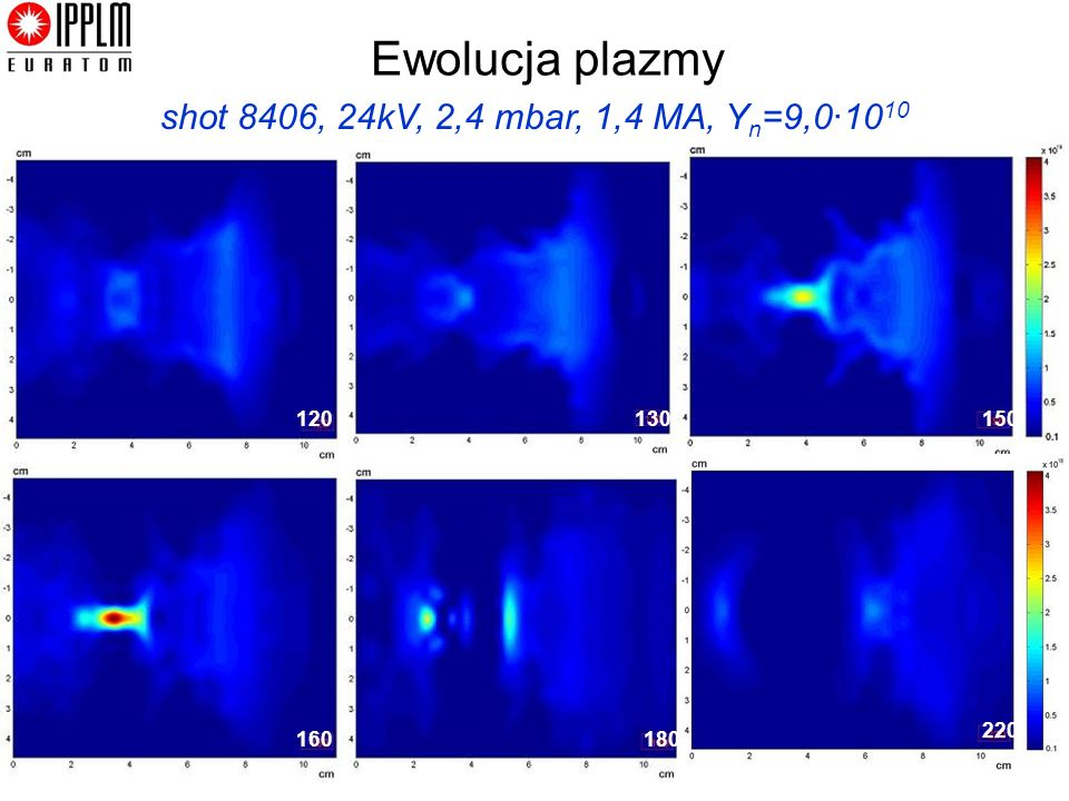 Ewolucja plazmy shot 8406, 24kV, 2,4 mbar, 1,4 MA, Yn=9,0·1010 120 130