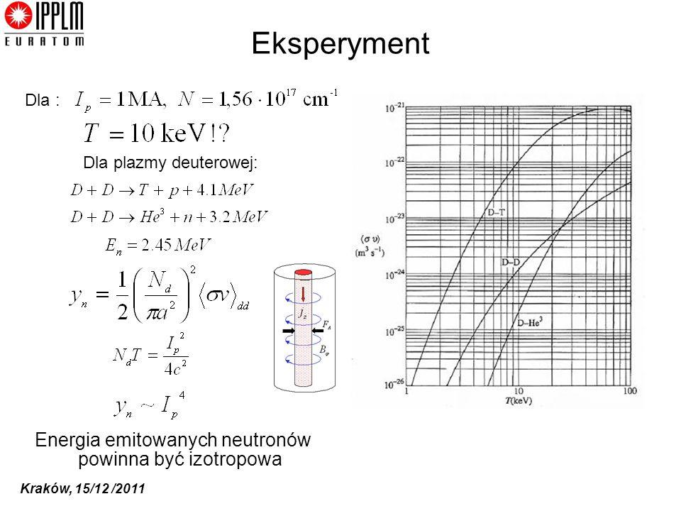 Eksperyment Energia emitowanych neutronów powinna być izotropowa Dla :