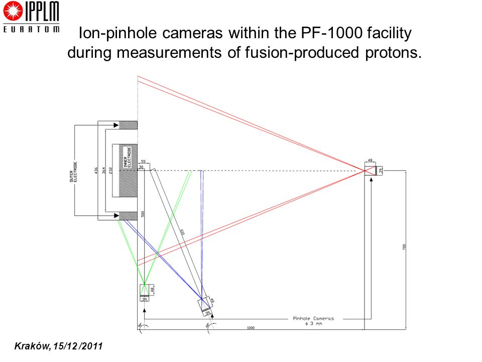Ion-pinhole cameras within the PF-1000 facility during measurements of fusion-produced protons.