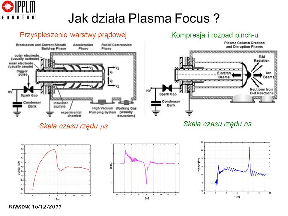 Jak działa Plasma Focus