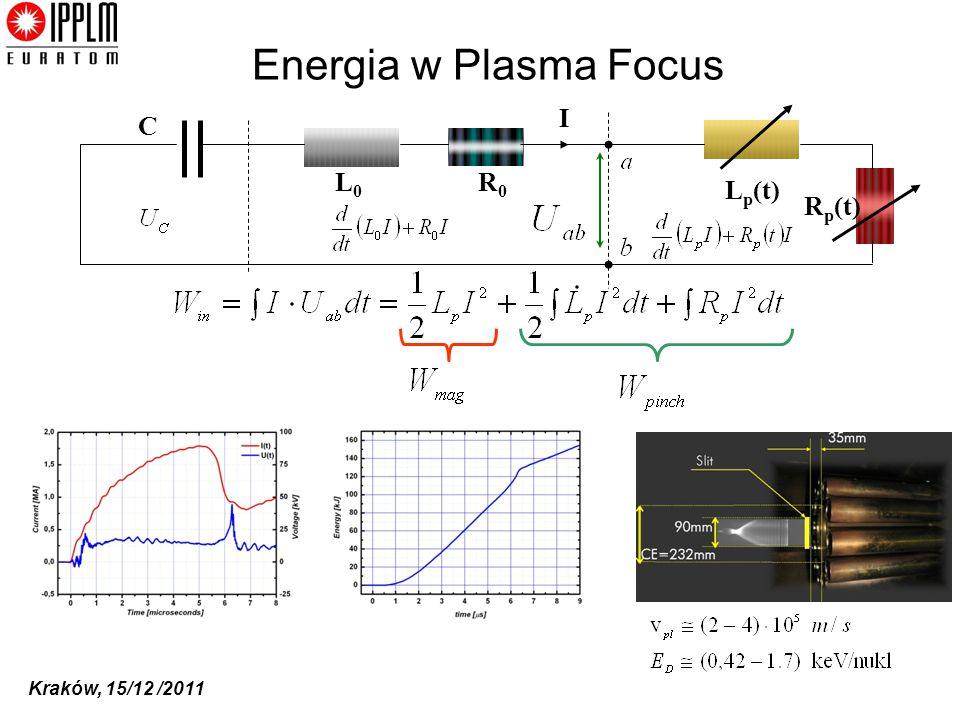 Energia w Plasma Focus I C L0 R0 Lp(t) Rp(t)