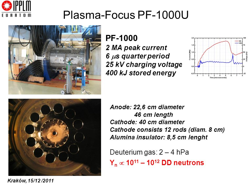 Plasma-Focus PF-1000U PF-1000 2 MA peak current 6 s quarter period