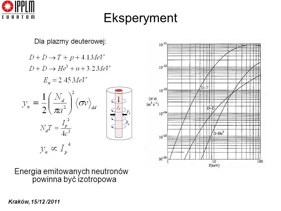 Eksperyment Energia emitowanych neutronów powinna być izotropowa