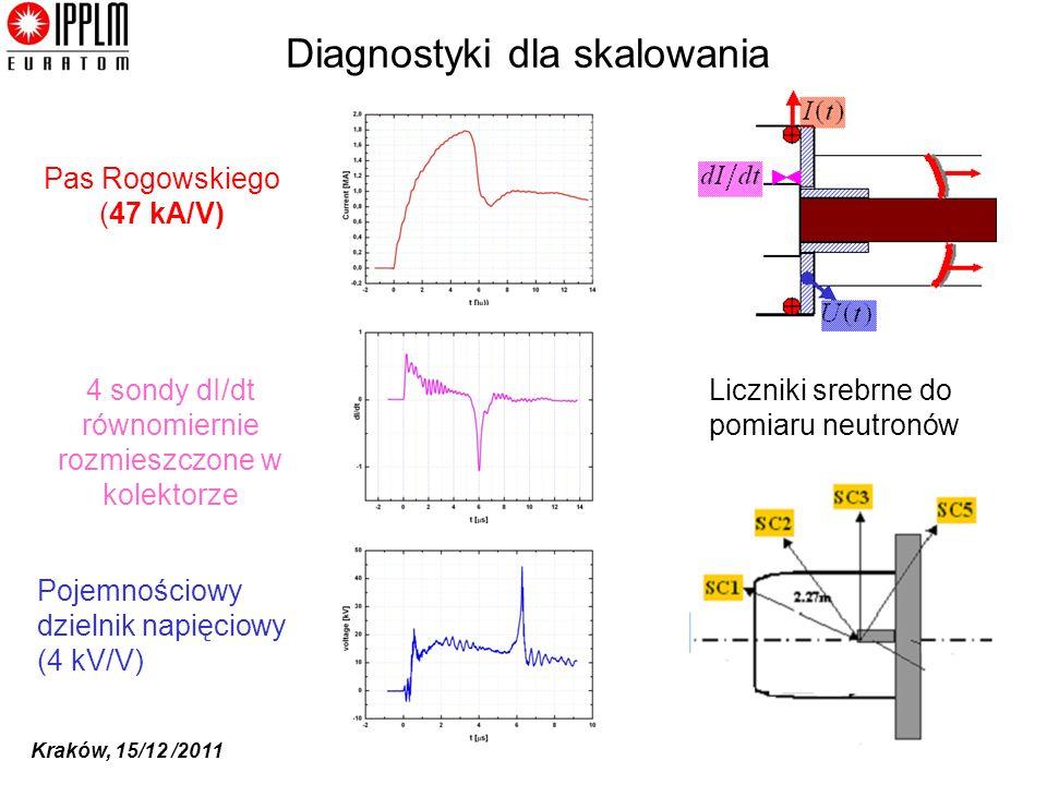 Diagnostyki dla skalowania