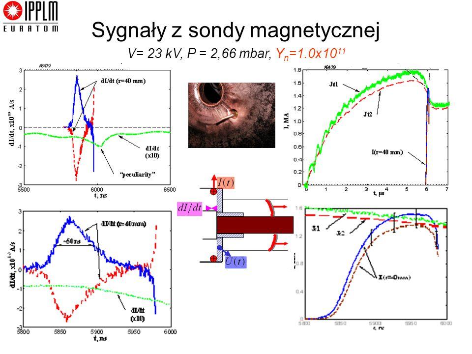 Sygnały z sondy magnetycznej