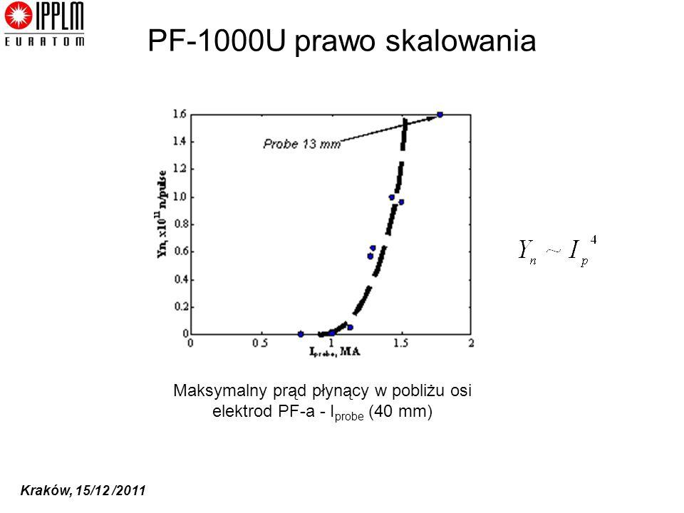 Maksymalny prąd płynący w pobliżu osi elektrod PF-a - Iprobe (40 mm)