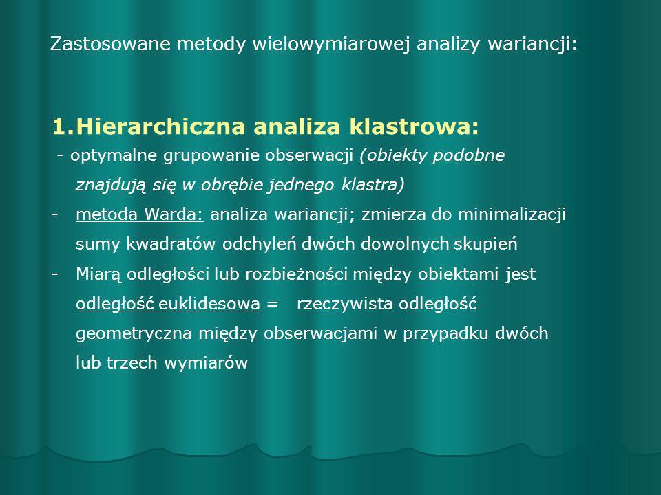 Hierarchiczna analiza klastrowa: