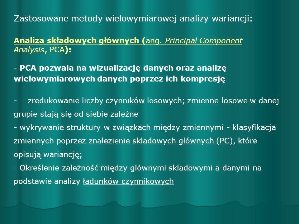 Zastosowane metody wielowymiarowej analizy wariancji: