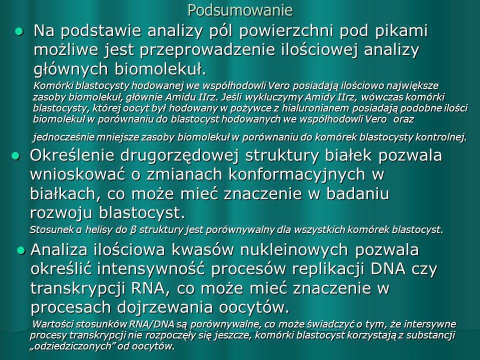 Podsumowanie Na podstawie analizy pól powierzchni pod pikami możliwe jest przeprowadzenie ilościowej analizy głównych biomolekuł.