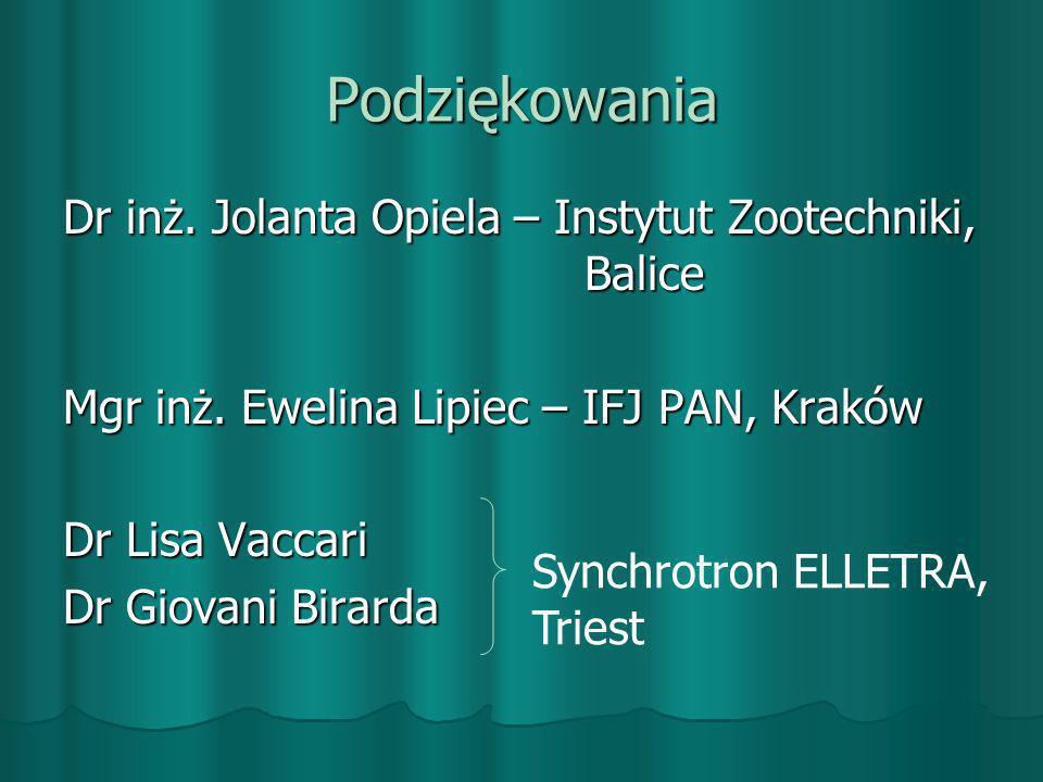 Podziękowania Dr inż. Jolanta Opiela – Instytut Zootechniki, Balice