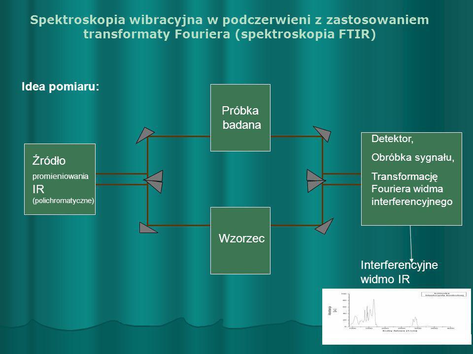 Źródło promieniowania IR (polichromatyczne)