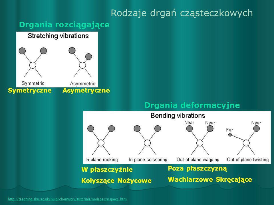 Rodzaje drgań cząsteczkowych
