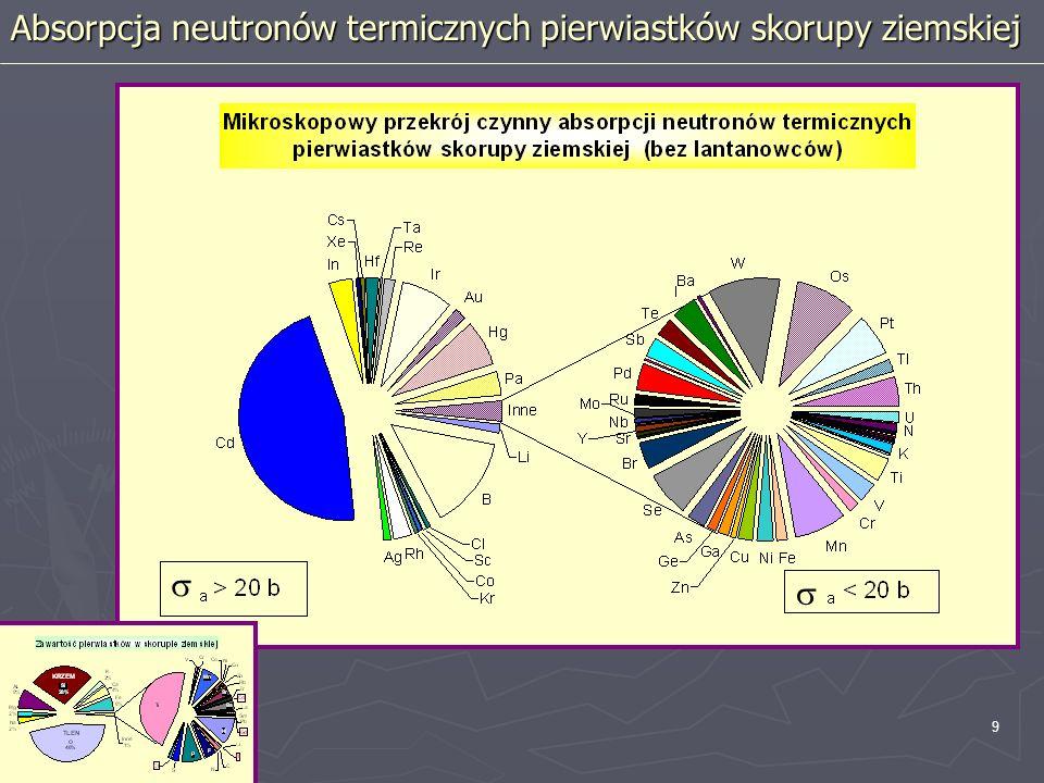 Absorpcja neutronów termicznych pierwiastków skorupy ziemskiej
