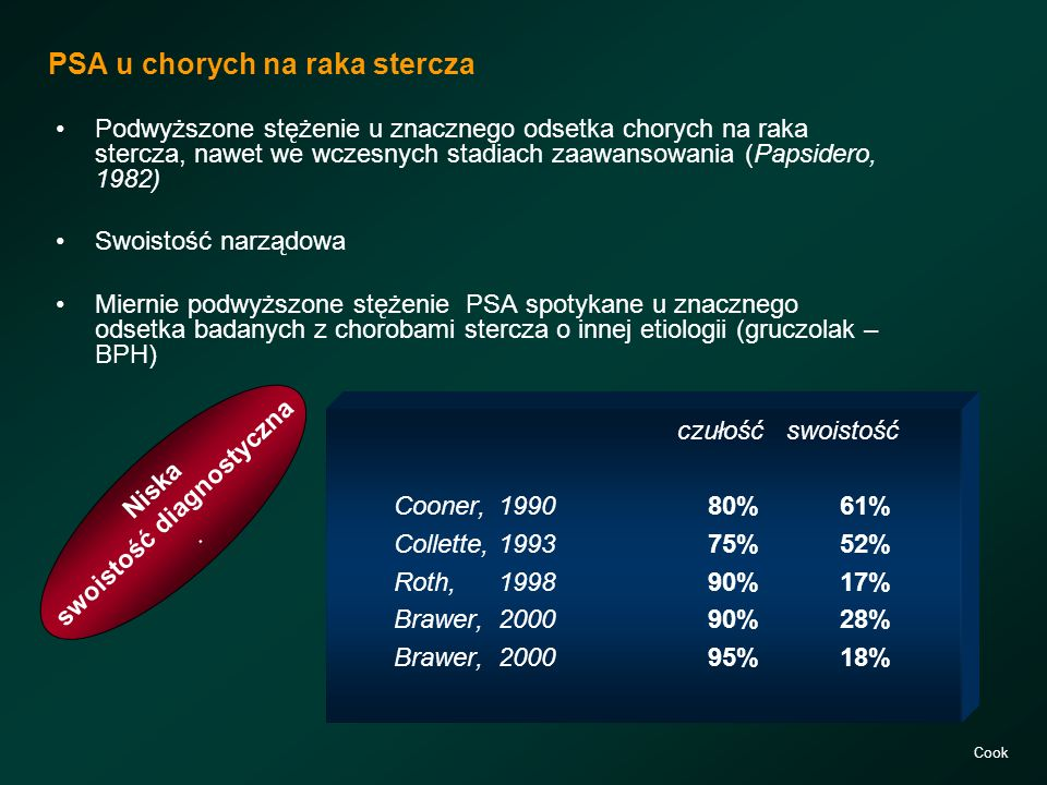 PSA u chorych na raka stercza