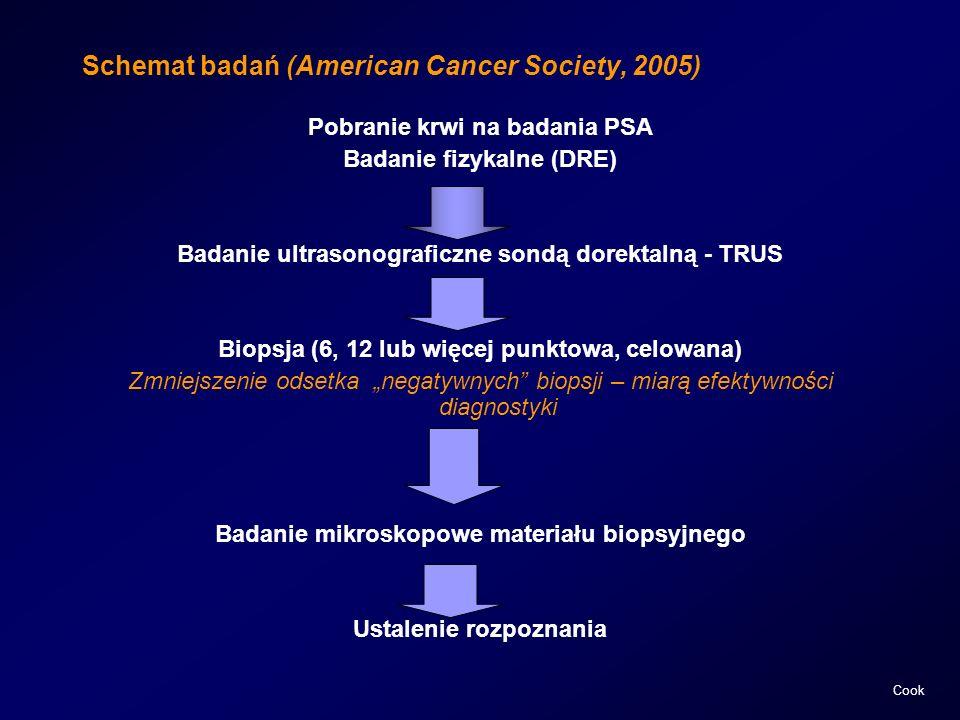 Schemat badań (American Cancer Society, 2005)
