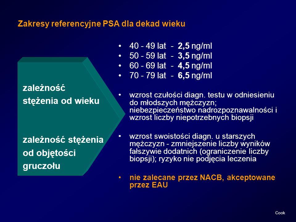 Zakresy referencyjne PSA dla dekad wieku