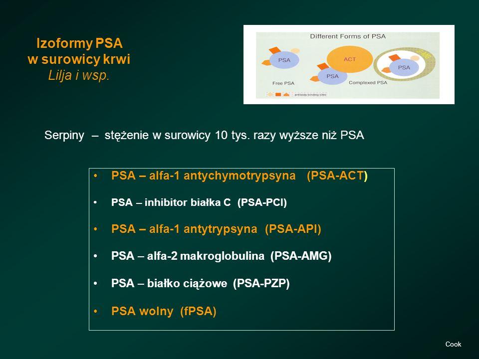 Izoformy PSA w surowicy krwi