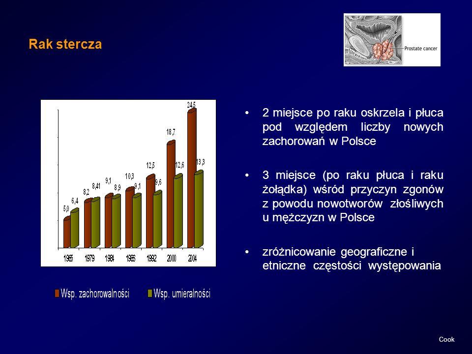 Rak stercza 2 miejsce po raku oskrzela i płuca pod względem liczby nowych zachorowań w Polsce.