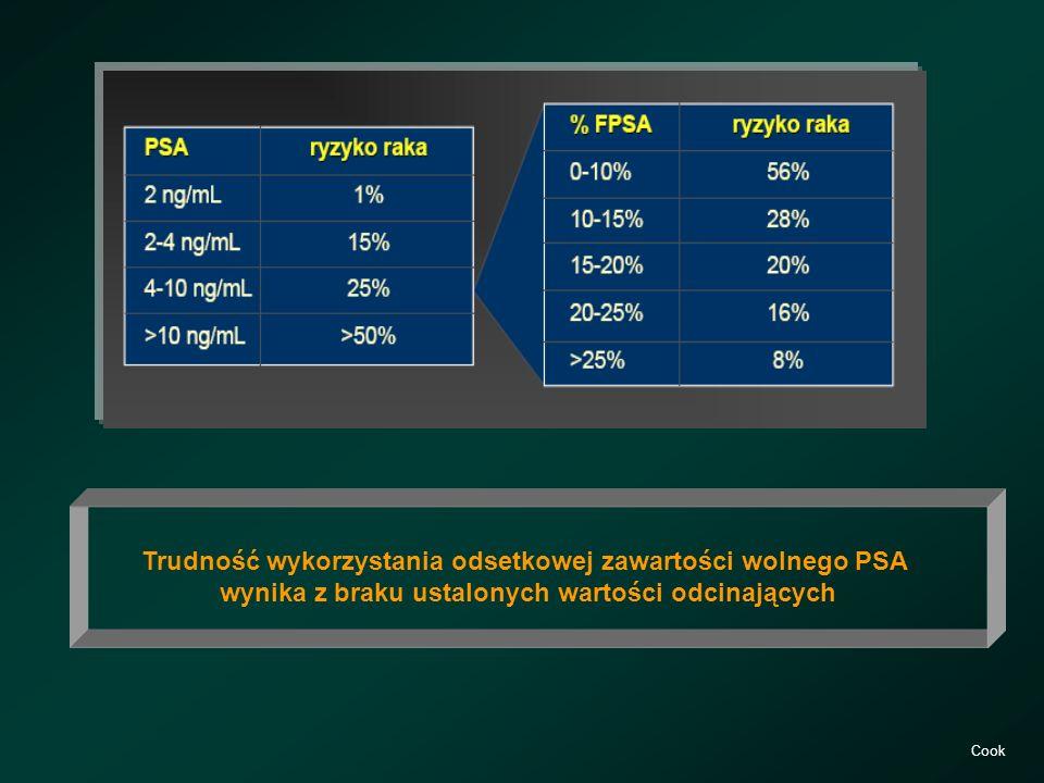 Trudność wykorzystania odsetkowej zawartości wolnego PSA