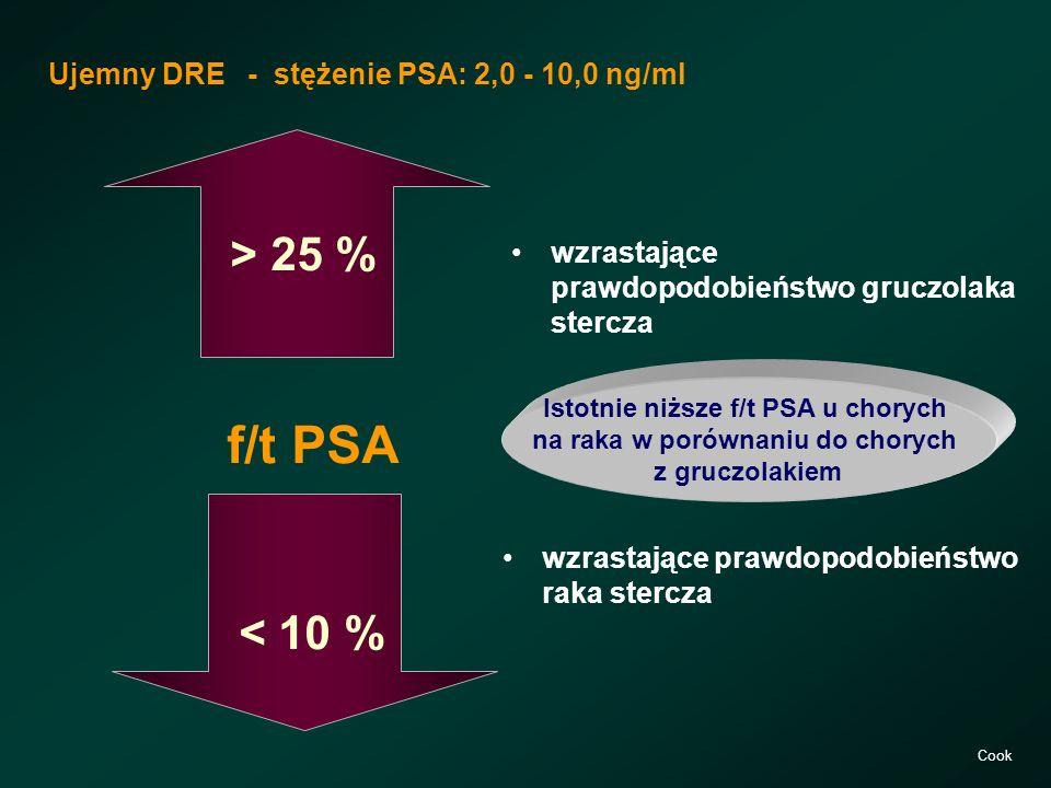 Istotnie niższe f/t PSA u chorych na raka w porównaniu do chorych